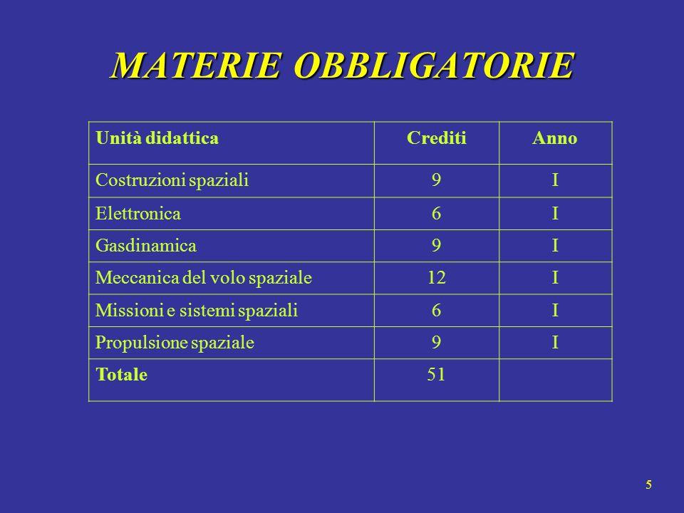 MATERIE OBBLIGATORIE Unità didattica Crediti Anno Costruzioni spaziali