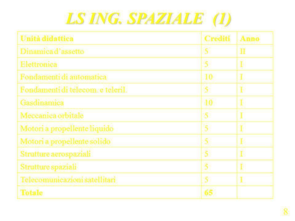 LS ING. SPAZIALE (1) 8 Unità didattica Crediti Anno Dinamica d'assetto