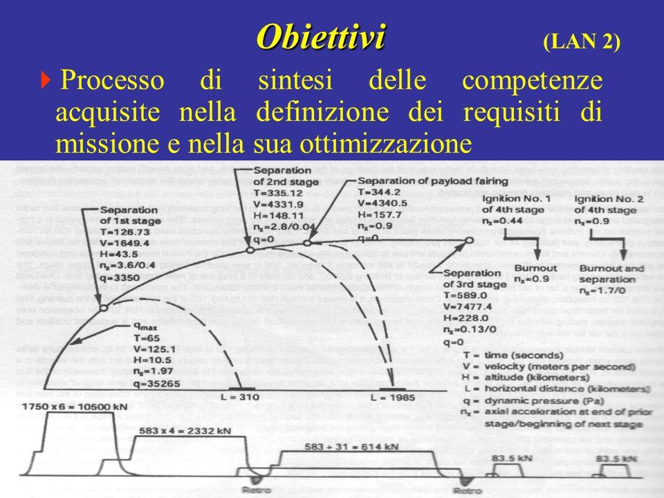 Obiettivi (LAN 2) Processo di sintesi delle competenze acquisite nella definizione dei requisiti di missione e nella sua ottimizzazione.