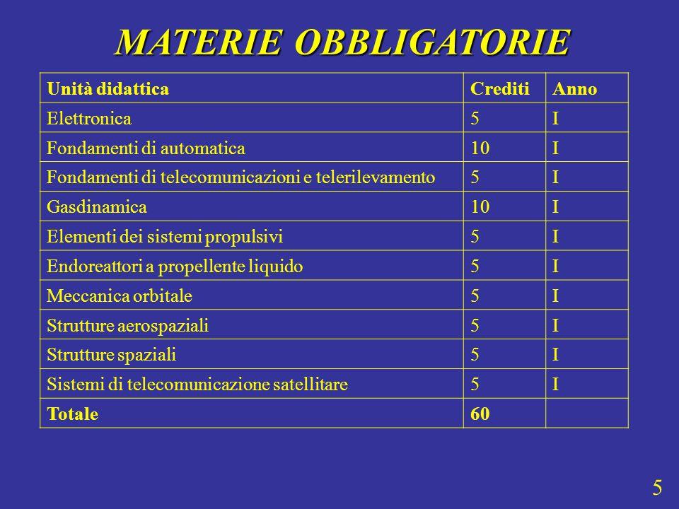 MATERIE OBBLIGATORIE 5 Unità didattica Crediti Anno Elettronica 5 I