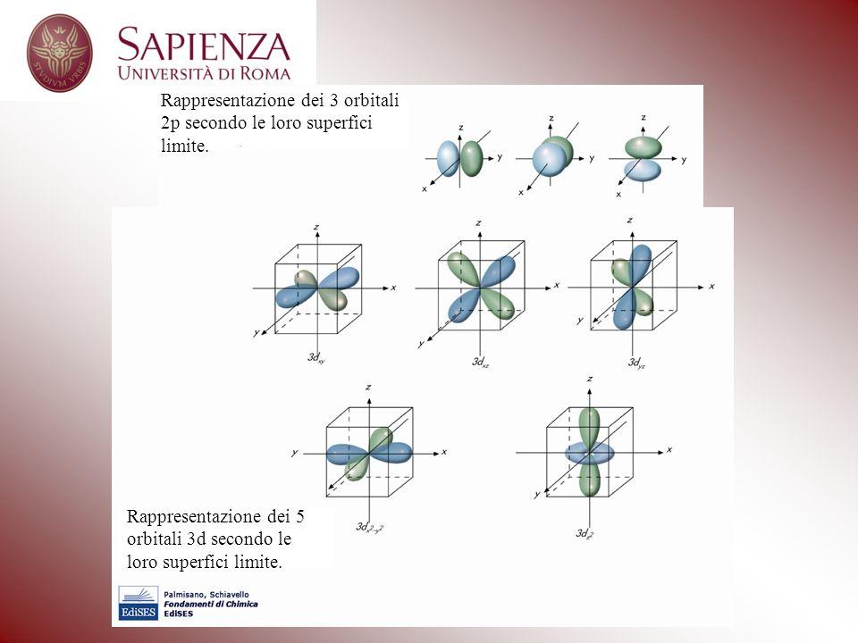 Rappresentazione dei 3 orbitali 2p secondo le loro superfici limite.