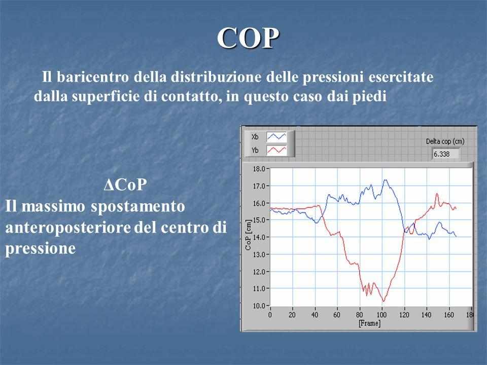 COP Il baricentro della distribuzione delle pressioni esercitate dalla superficie di contatto, in questo caso dai piedi.