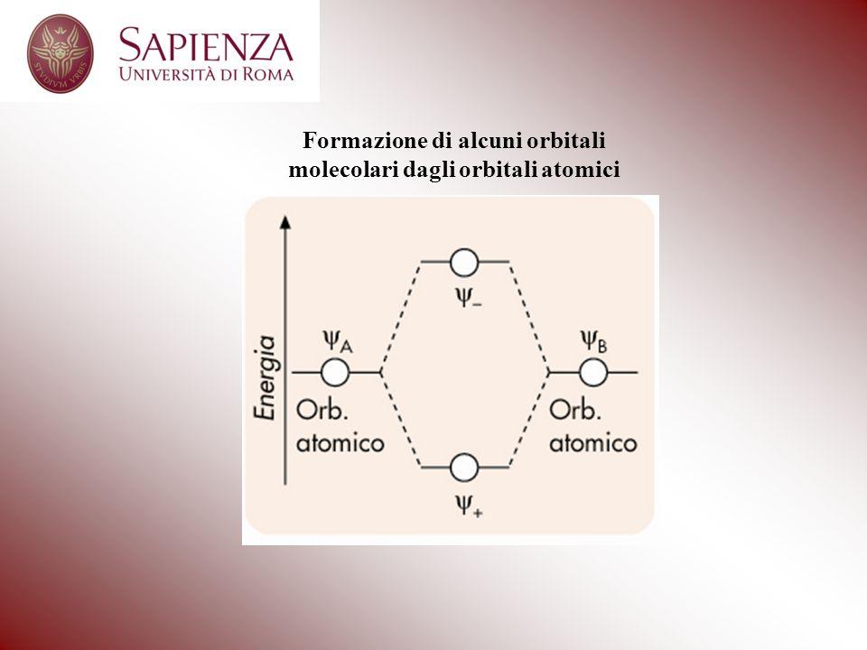 Formazione di alcuni orbitali molecolari dagli orbitali atomici