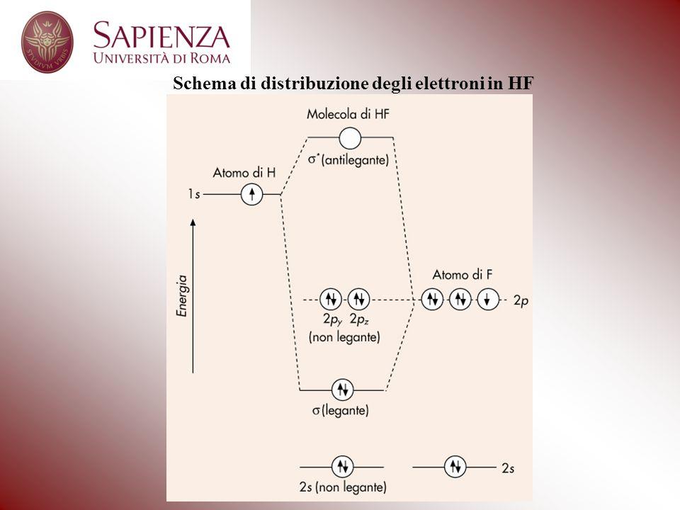 Schema di distribuzione degli elettroni in HF