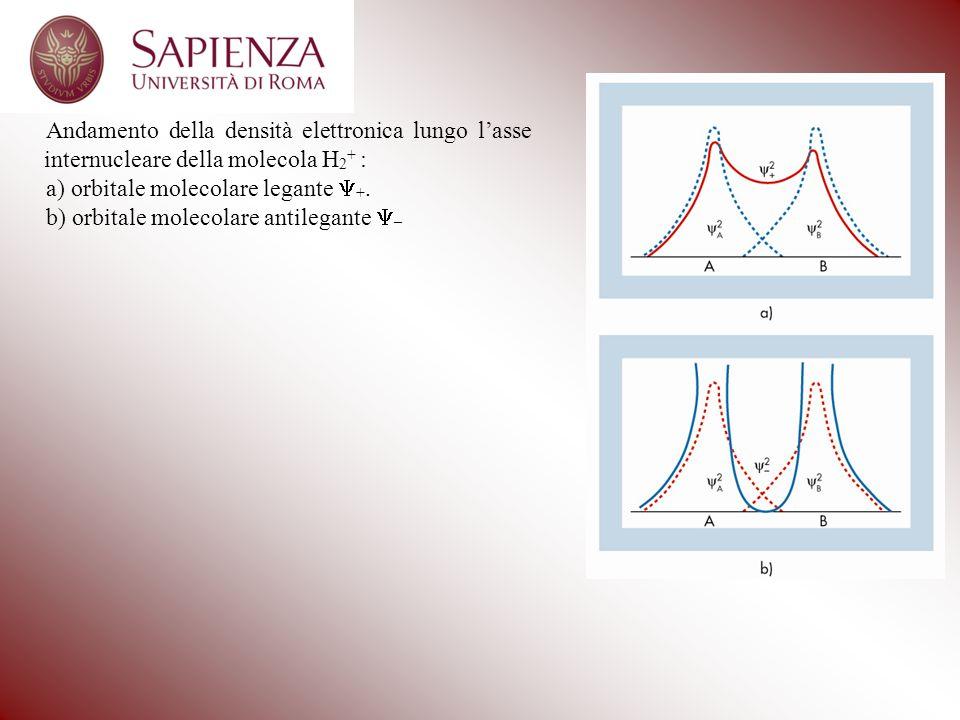 Andamento della densità elettronica lungo l'asse internucleare della molecola H2+ :