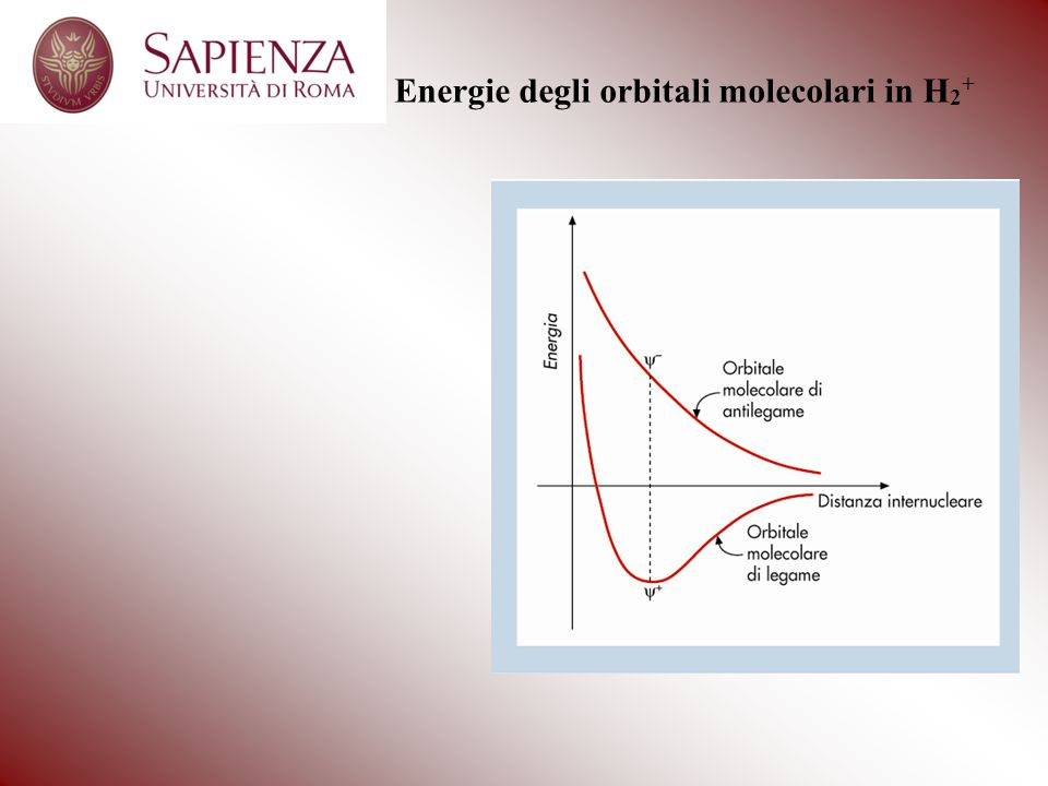 Energie degli orbitali molecolari in H2+