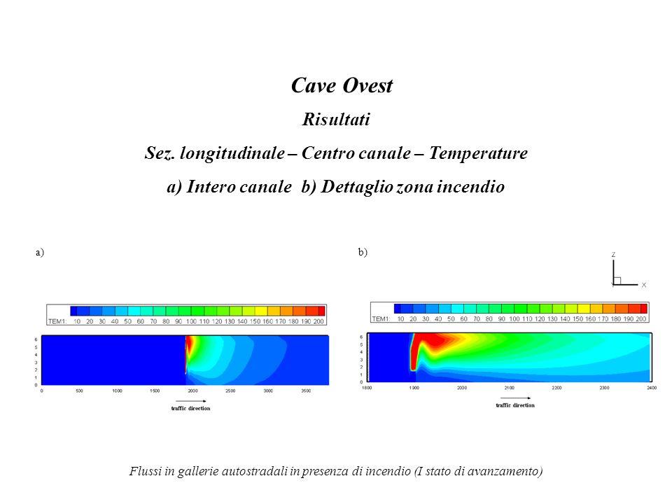Cave Ovest Risultati Sez. longitudinale – Centro canale – Temperature