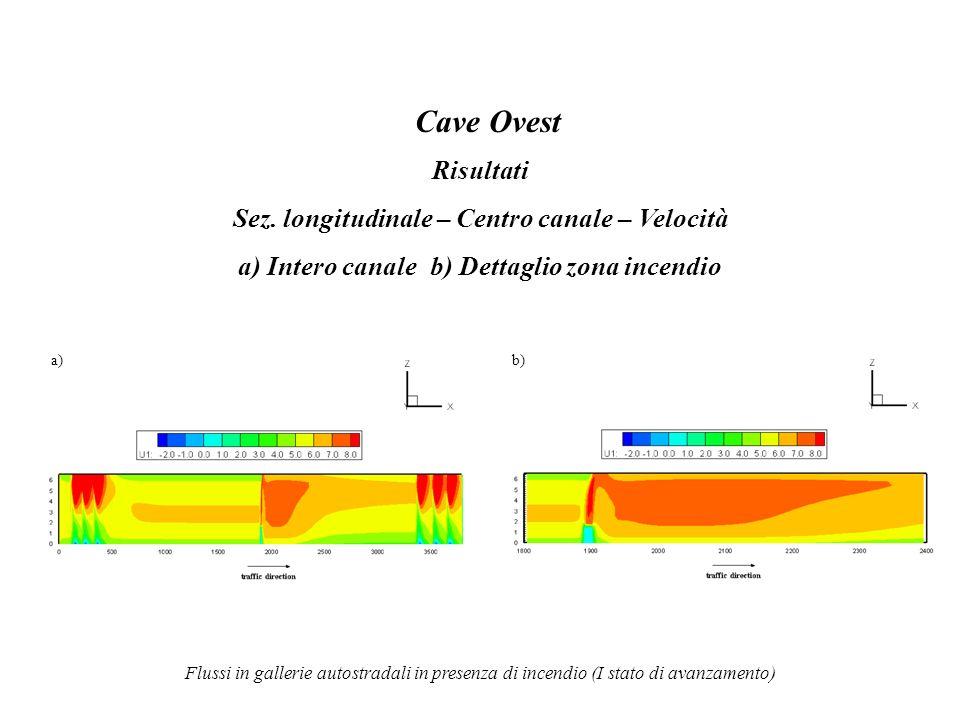 Cave Ovest Risultati Sez. longitudinale – Centro canale – Velocità