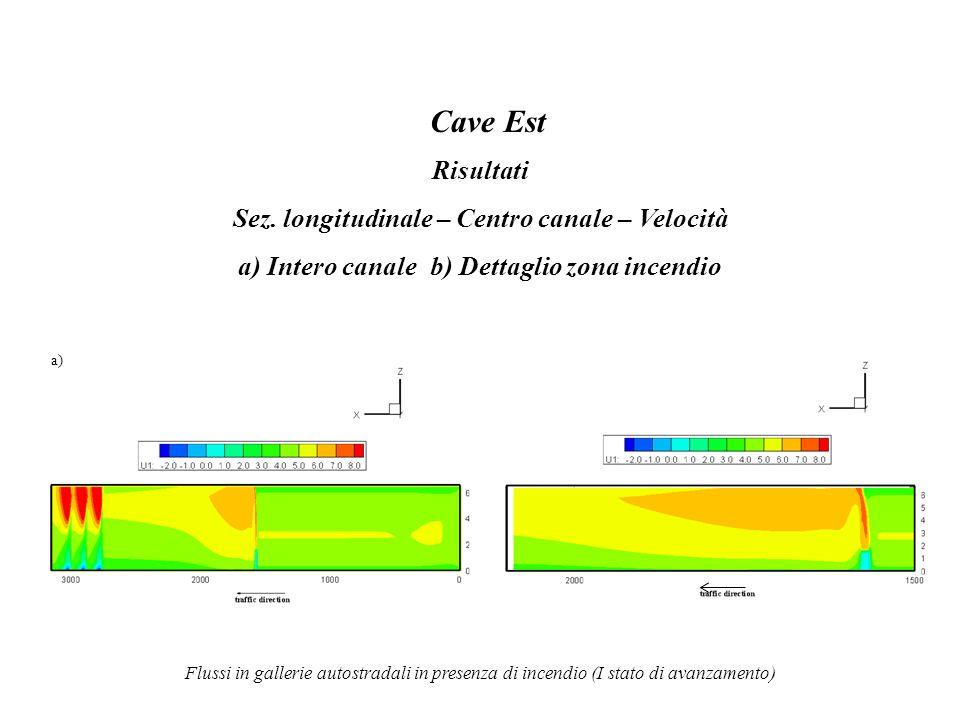 Cave Est Risultati Sez. longitudinale – Centro canale – Velocità