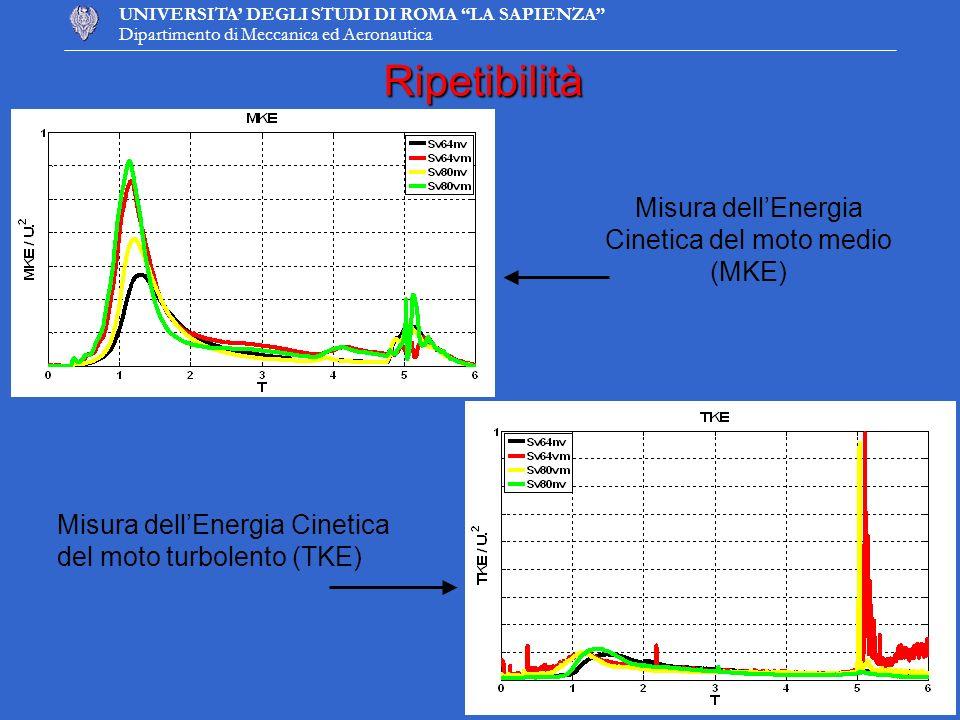 Misura dell'Energia Cinetica del moto medio (MKE)
