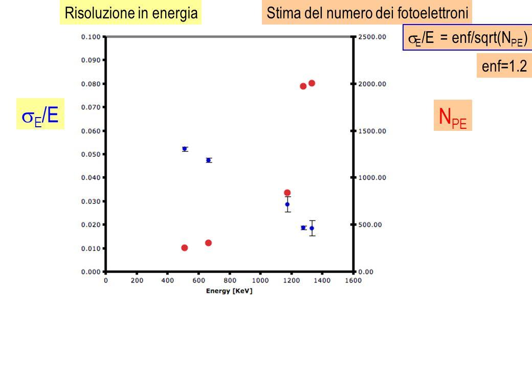 E/E NPE Risoluzione in energia Stima del numero dei fotoelettroni