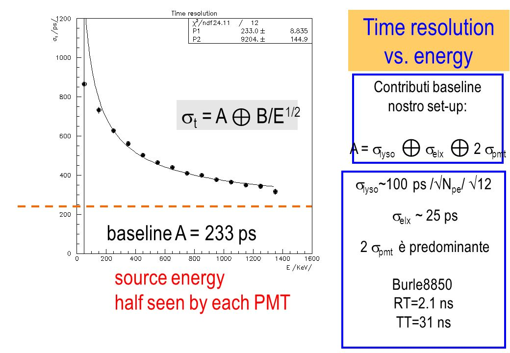 Time resolution vs. energy t = A ⊕ B/E1/2 baseline A = 233 ps