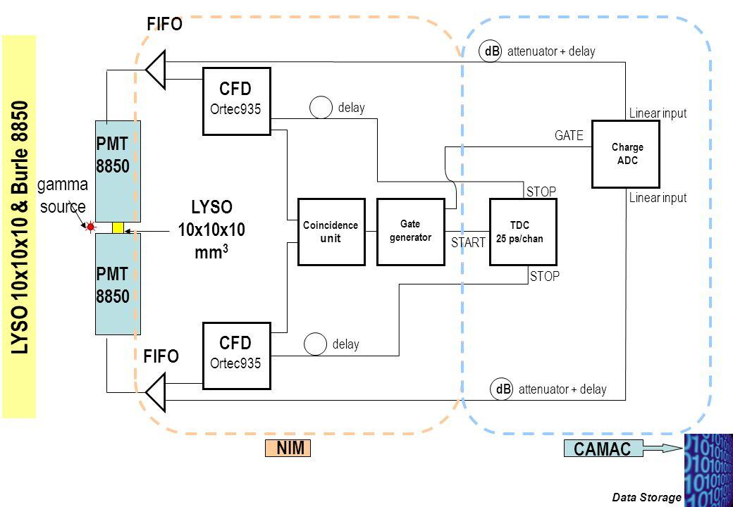 Set-up sperimentale LYSO 10x10x10 & Burle 8850 FIFO CFD PMT 8850 gamma