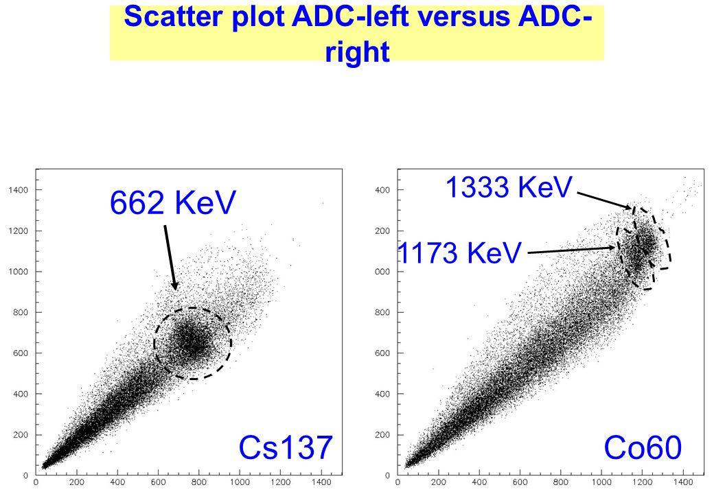 Scatter plot ADC-left versus ADC-right