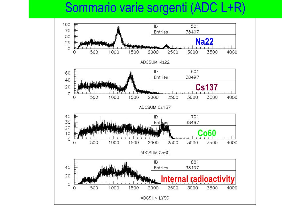 Sommario varie sorgenti (ADC L+R)