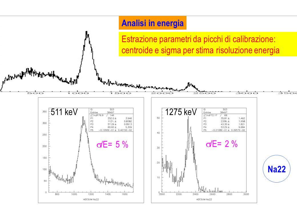 Analisi in energia Estrazione parametri da picchi di calibrazione: centroide e sigma per stima risoluzione energia.
