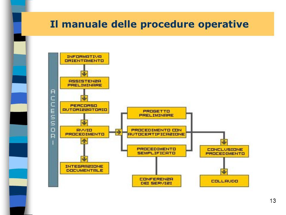 Il manuale delle procedure operative