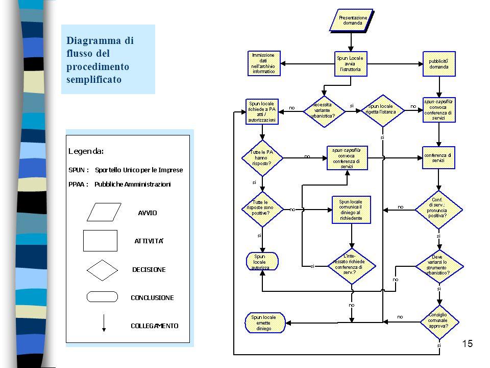 Diagramma di flusso del procedimento semplificato
