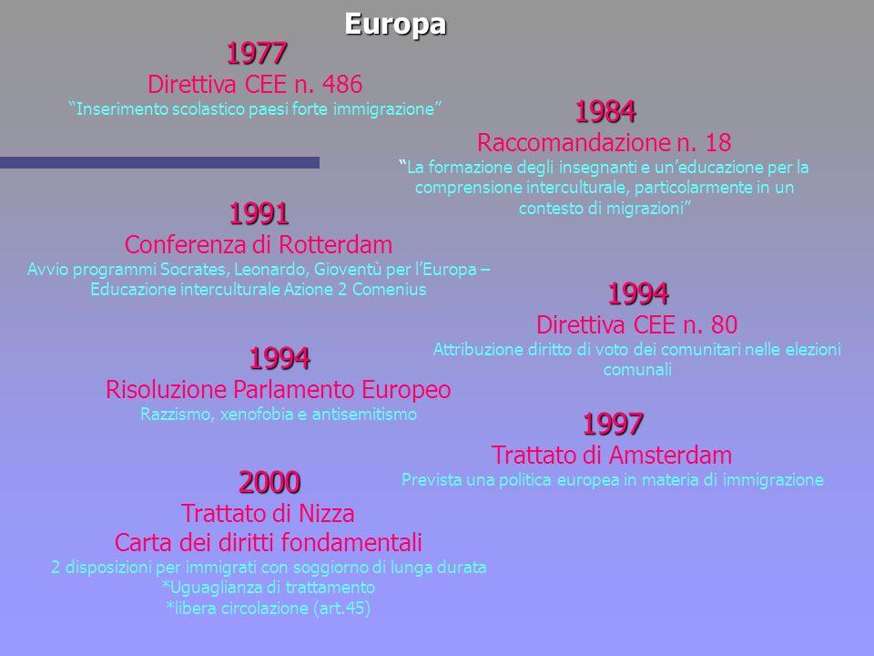Europa 1977. Direttiva CEE n. 486. Inserimento scolastico paesi forte immigrazione 1984. Raccomandazione n. 18.