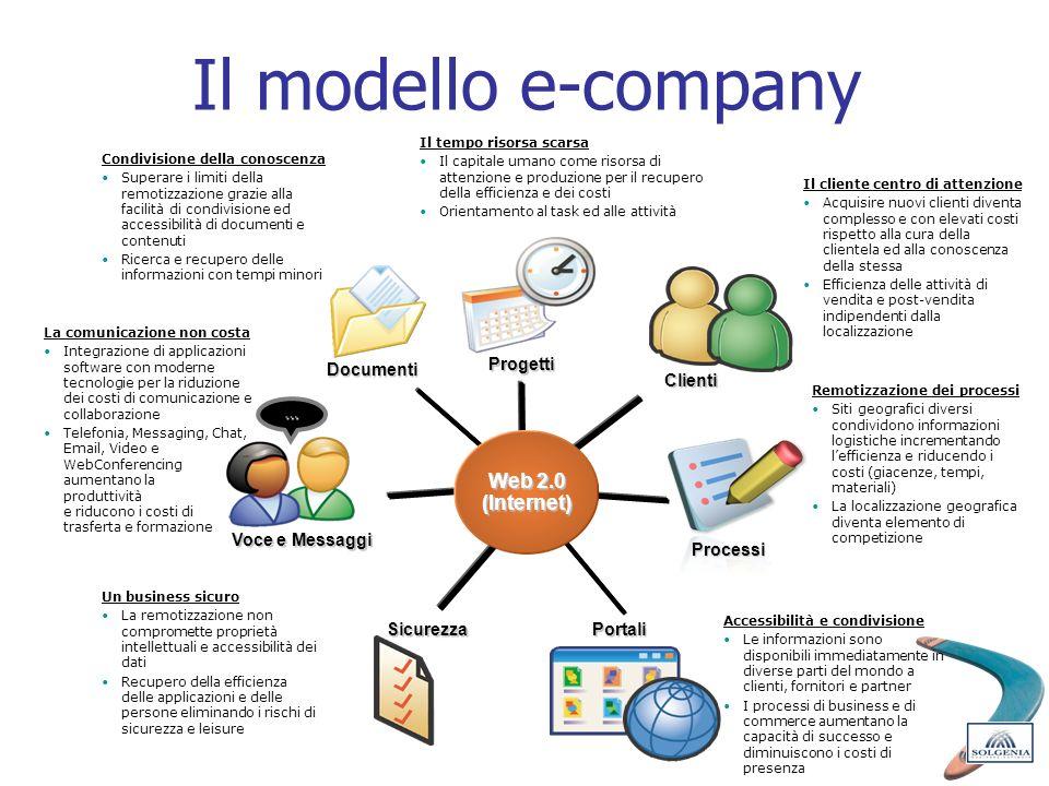 Il modello e-company Web 2.0 (Internet) Documenti Voce e Messaggi