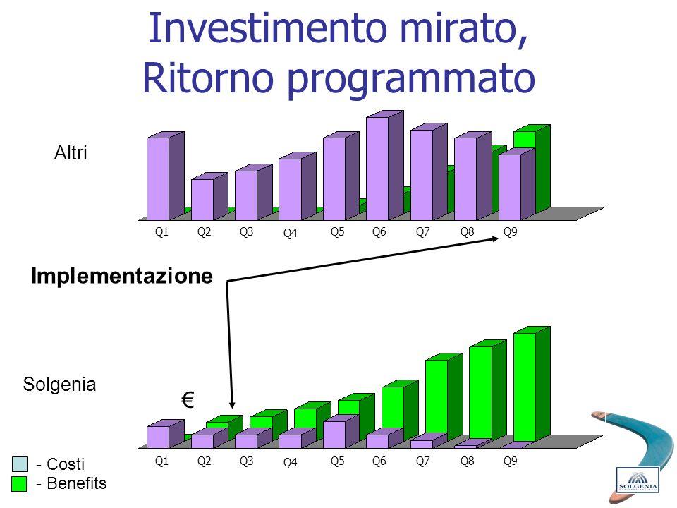 Investimento mirato, Ritorno programmato