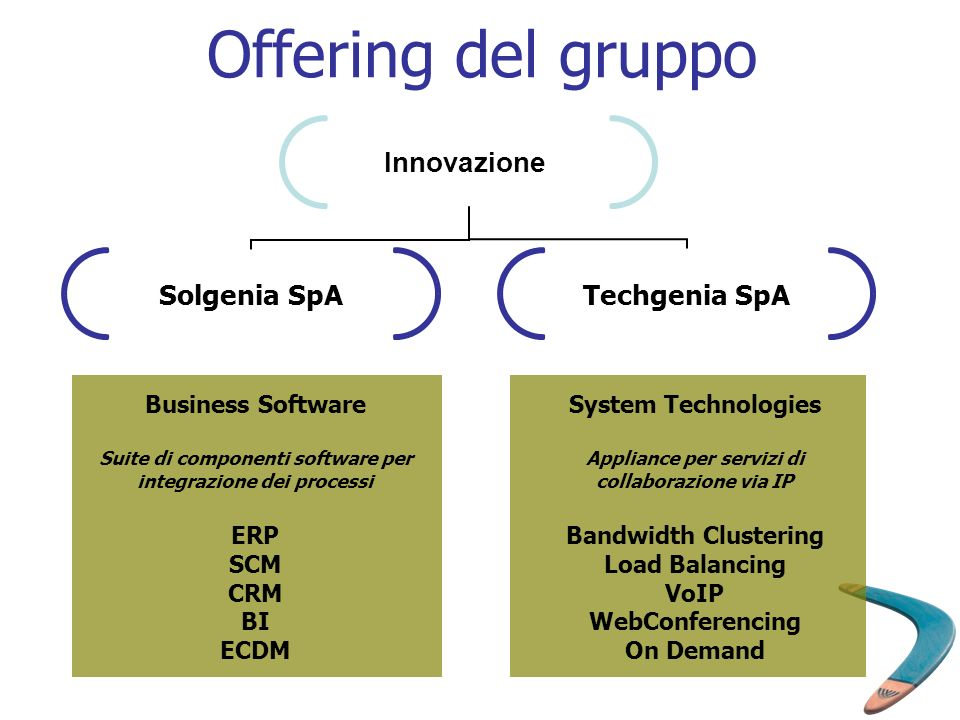 Offering del gruppo Business Software ERP SCM CRM BI ECDM
