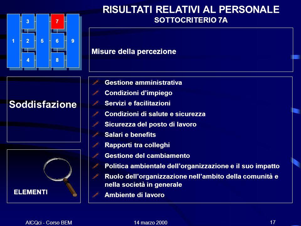 RISULTATI RELATIVI AL PERSONALE SOTTOCRITERIO 7A