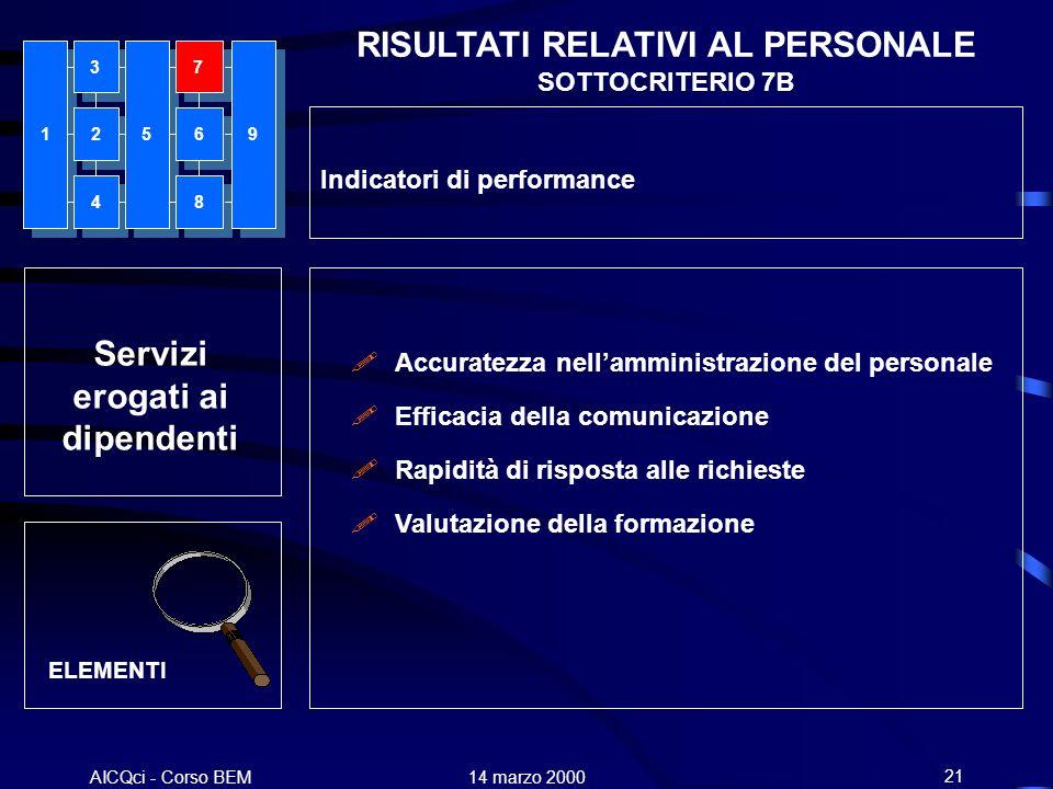 RISULTATI RELATIVI AL PERSONALE SOTTOCRITERIO 7B