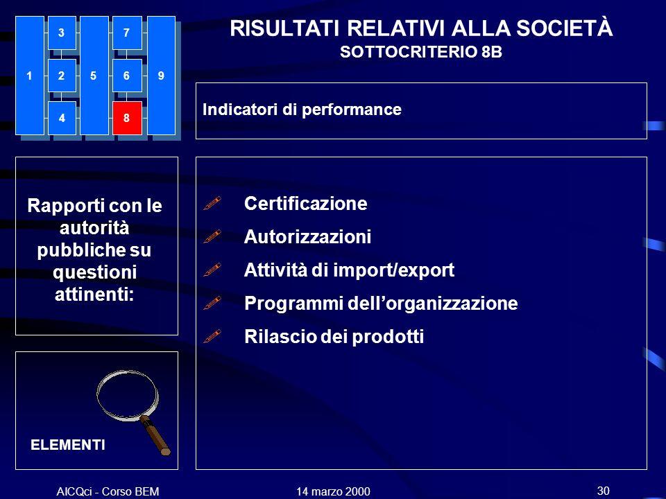 RISULTATI RELATIVI ALLA SOCIETÀ SOTTOCRITERIO 8B