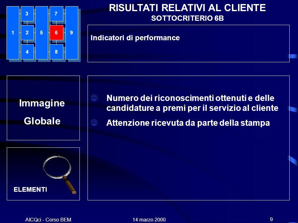 RISULTATI RELATIVI AL CLIENTE SOTTOCRITERIO 6B