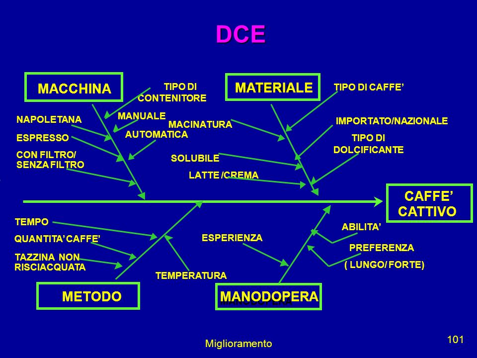 DCE MACCHINA CAFFE' CATTIVO METODO Miglioramento MATERIALE MANODOPERA