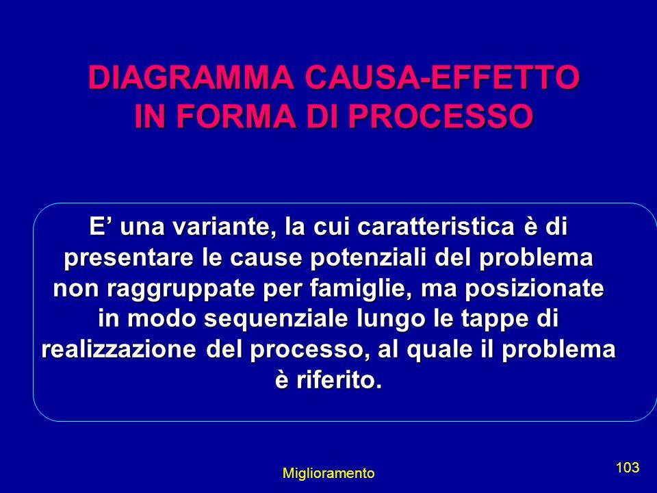 DIAGRAMMA CAUSA-EFFETTO IN FORMA DI PROCESSO