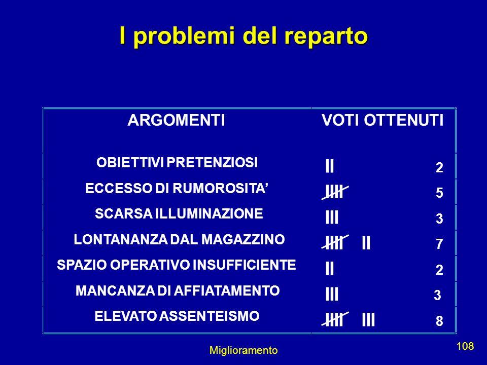I problemi del reparto II IIII III IIII II II III IIII III ARGOMENTI
