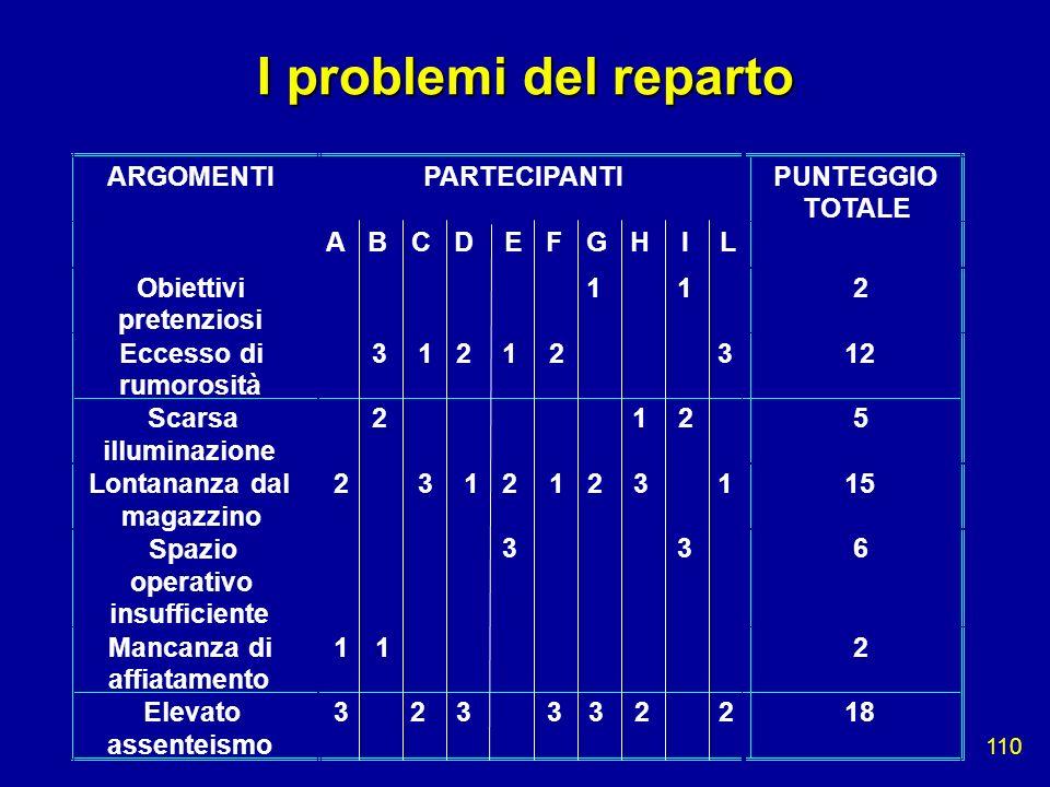 I problemi del reparto ARGOMENTI PARTECIPANTI PUNTEGGIO TOTALE