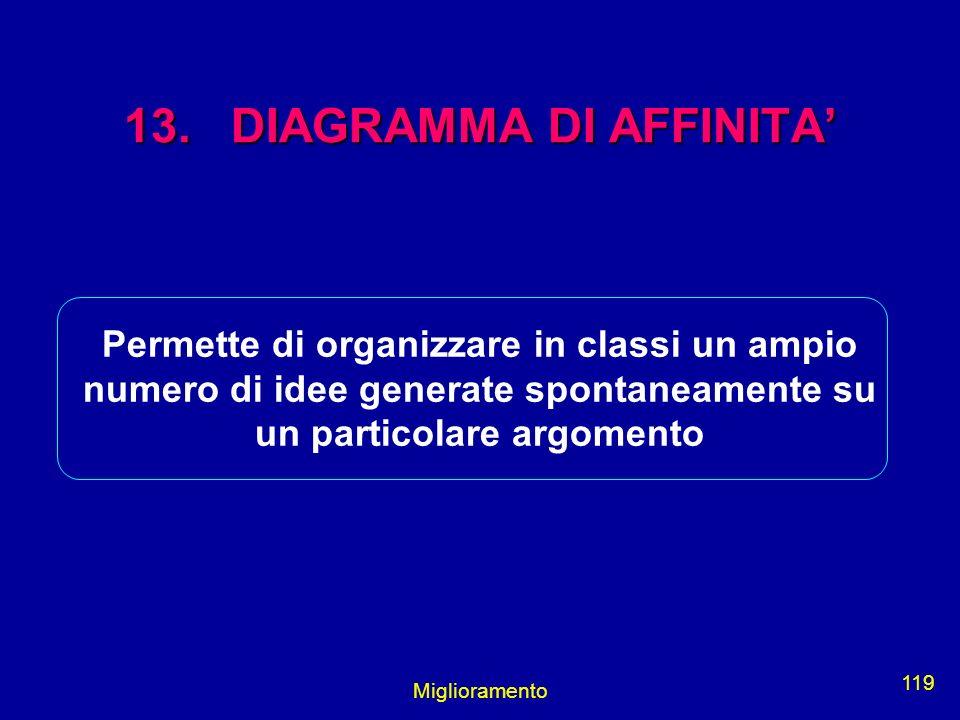 13. DIAGRAMMA DI AFFINITA'