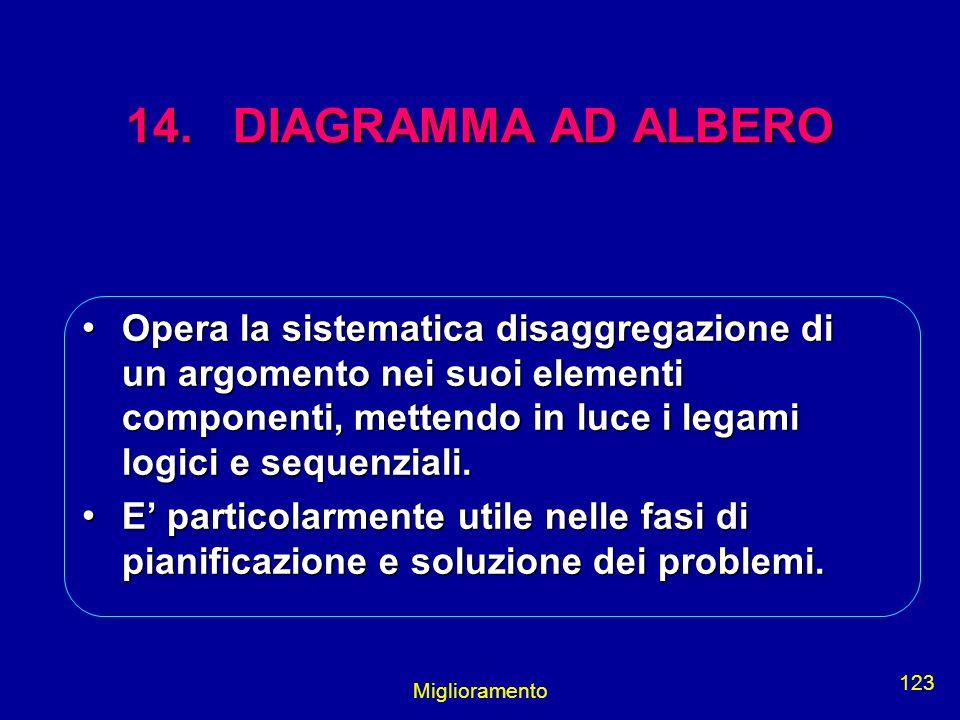 14. DIAGRAMMA AD ALBERO