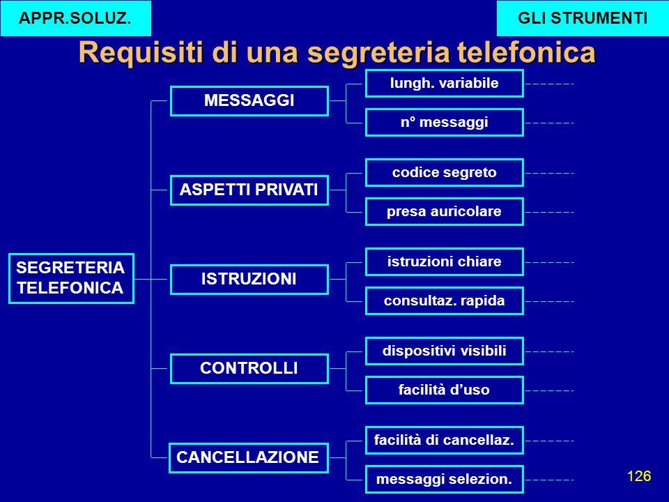 Requisiti di una segreteria telefonica
