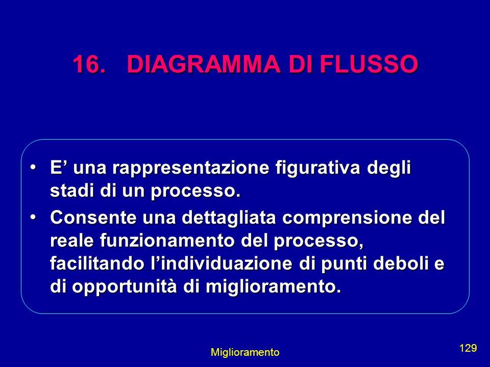 16. DIAGRAMMA DI FLUSSO E' una rappresentazione figurativa degli stadi di un processo.