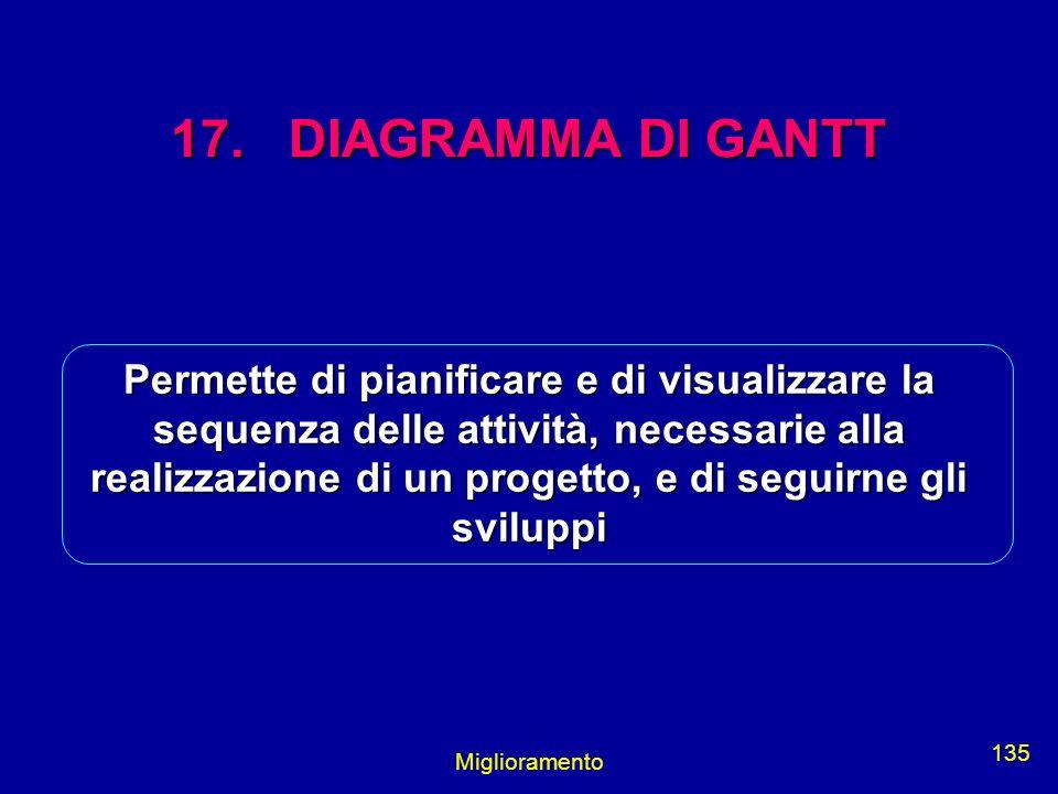 17. DIAGRAMMA DI GANTT