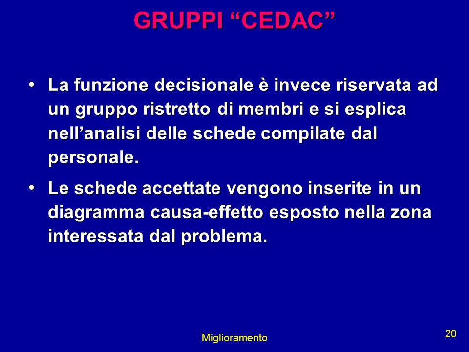 GRUPPI CEDAC