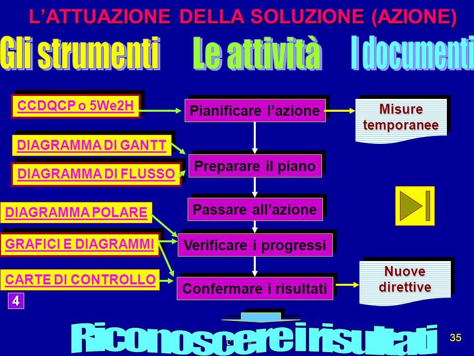 L'ATTUAZIONE DELLA SOLUZIONE (AZIONE)