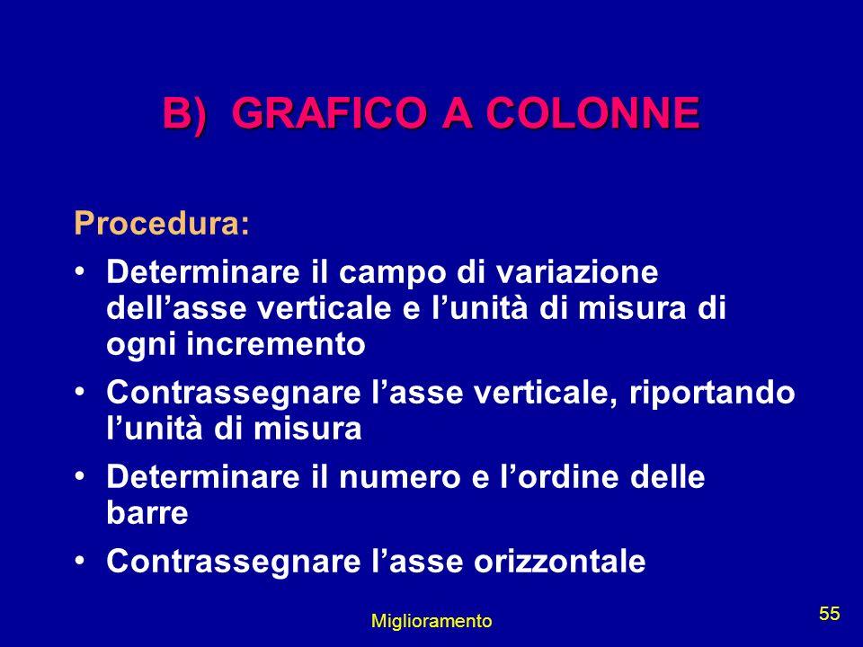 B) GRAFICO A COLONNE Procedura: