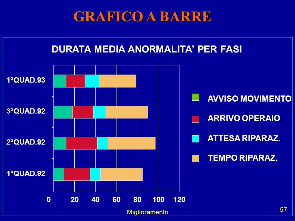 GRAFICO A BARRE DURATA MEDIA ANORMALITA' PER FASI AVVISO MOVIMENTO