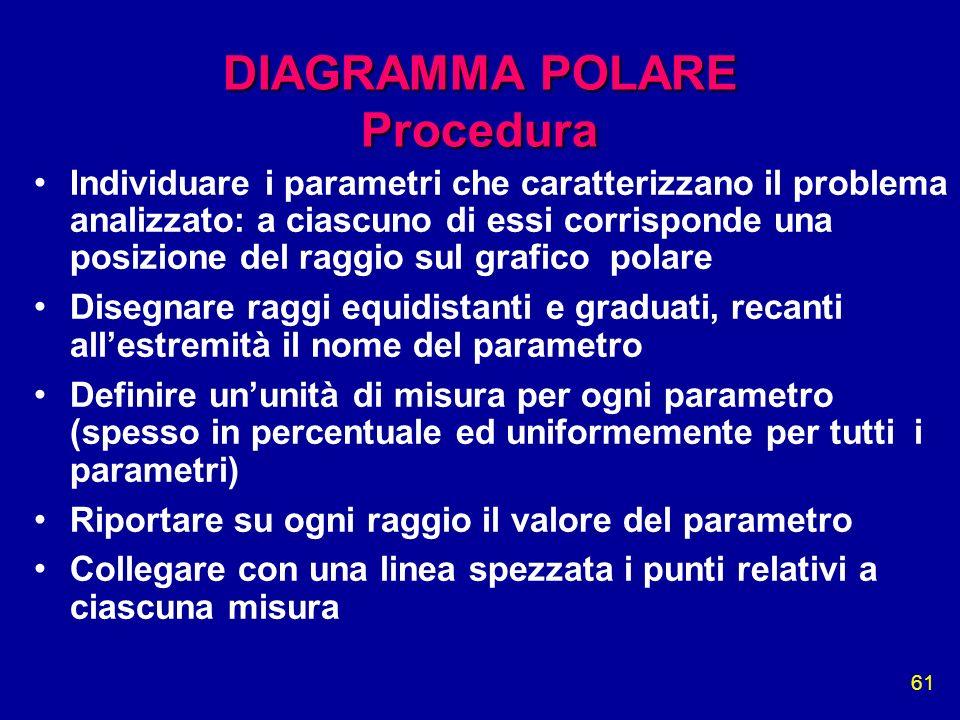 DIAGRAMMA POLARE Procedura