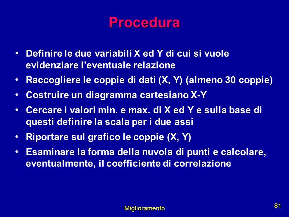 Procedura Definire le due variabili X ed Y di cui si vuole evidenziare l'eventuale relazione.