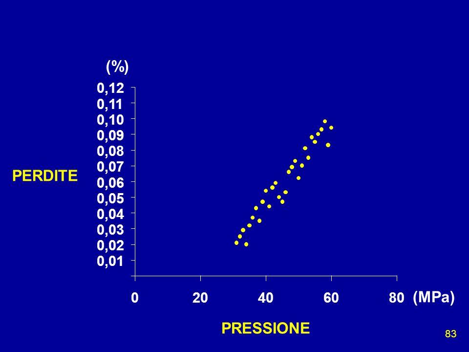 (%) PERDITE (MPa) PRESSIONE