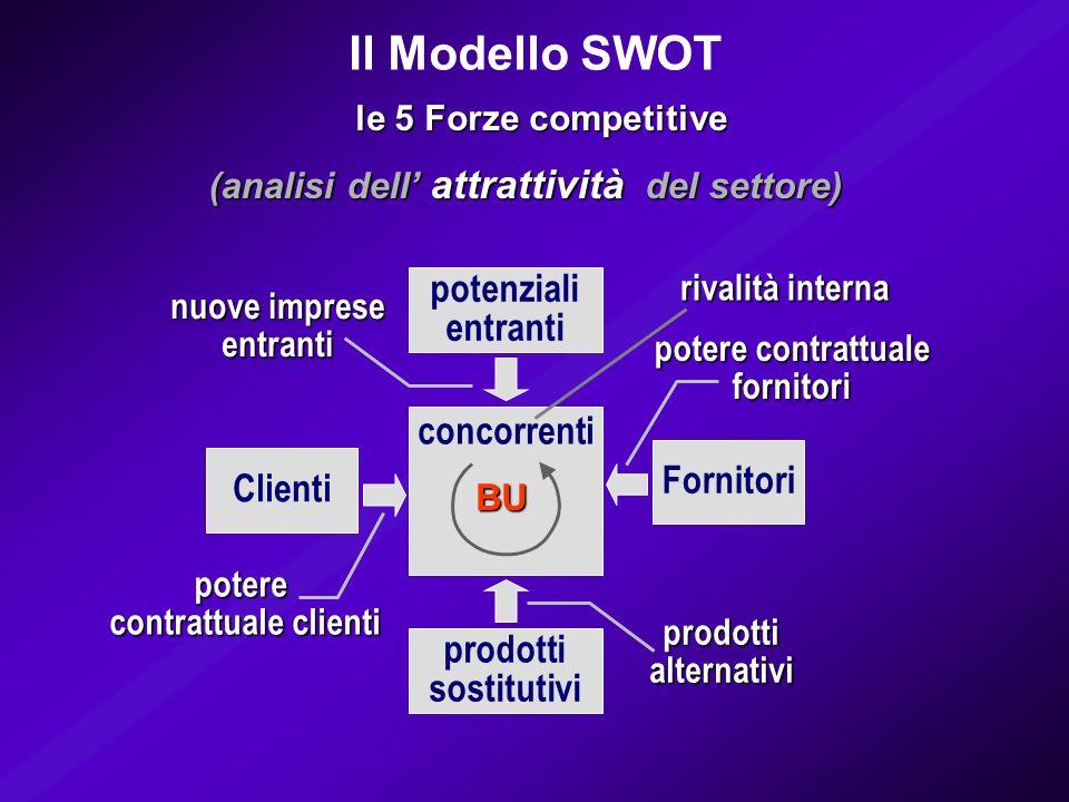 Il Modello SWOT potenziali entranti concorrenti Fornitori Clienti
