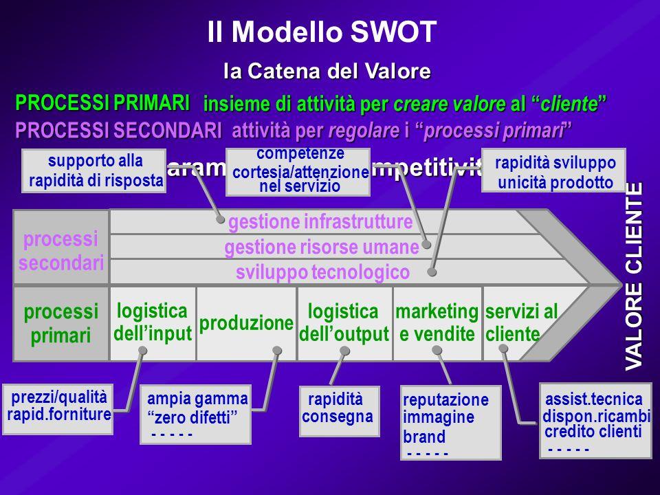 Il Modello SWOT i parametri della competitività la Catena del Valore