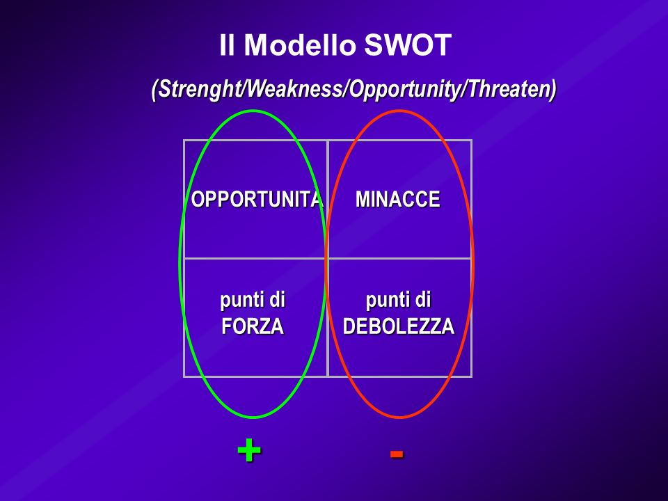 + - Il Modello SWOT (Strenght/Weakness/Opportunity/Threaten) punti di