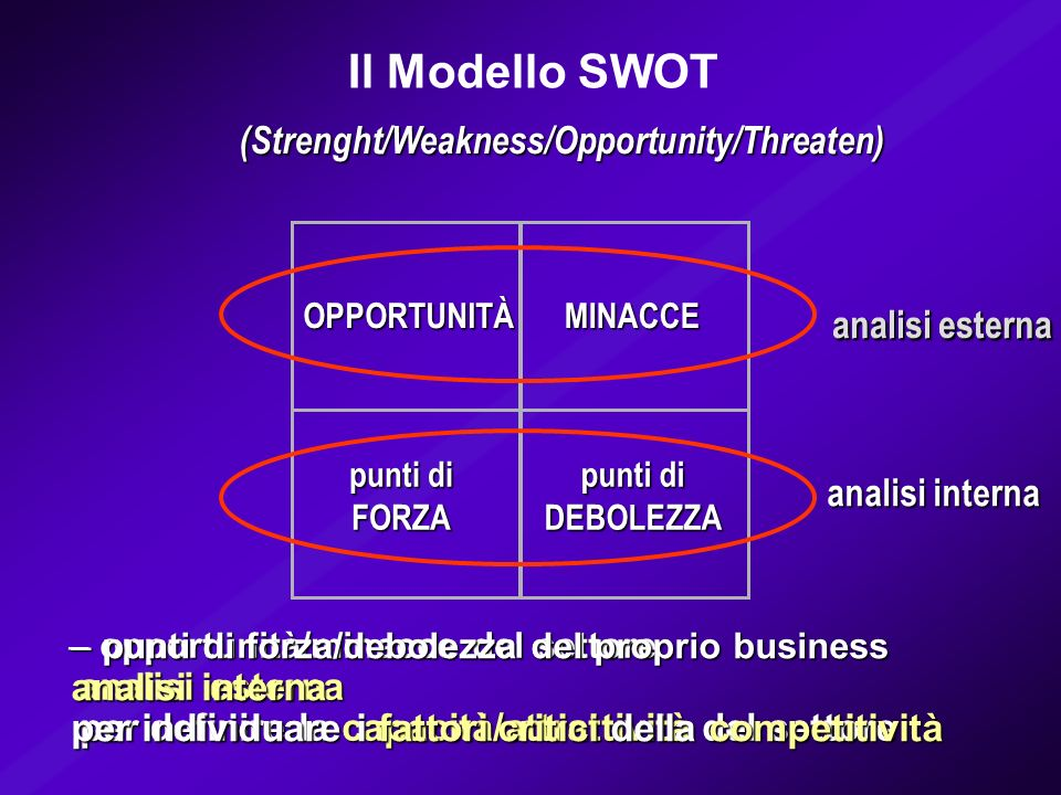 Il Modello SWOT (Strenght/Weakness/Opportunity/Threaten)